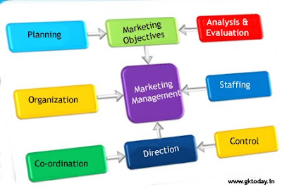 Meaning & Functions of Marketing Management - GKToday