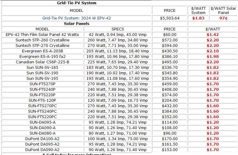 Ecolog 237 A Y Negocios Costos De Algunos Paneles Solares