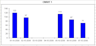 Excel-User.com: Excel Charts – Do not show empty dates
