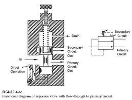 THE ELECTRIC ONLINE: Hydraulic System
