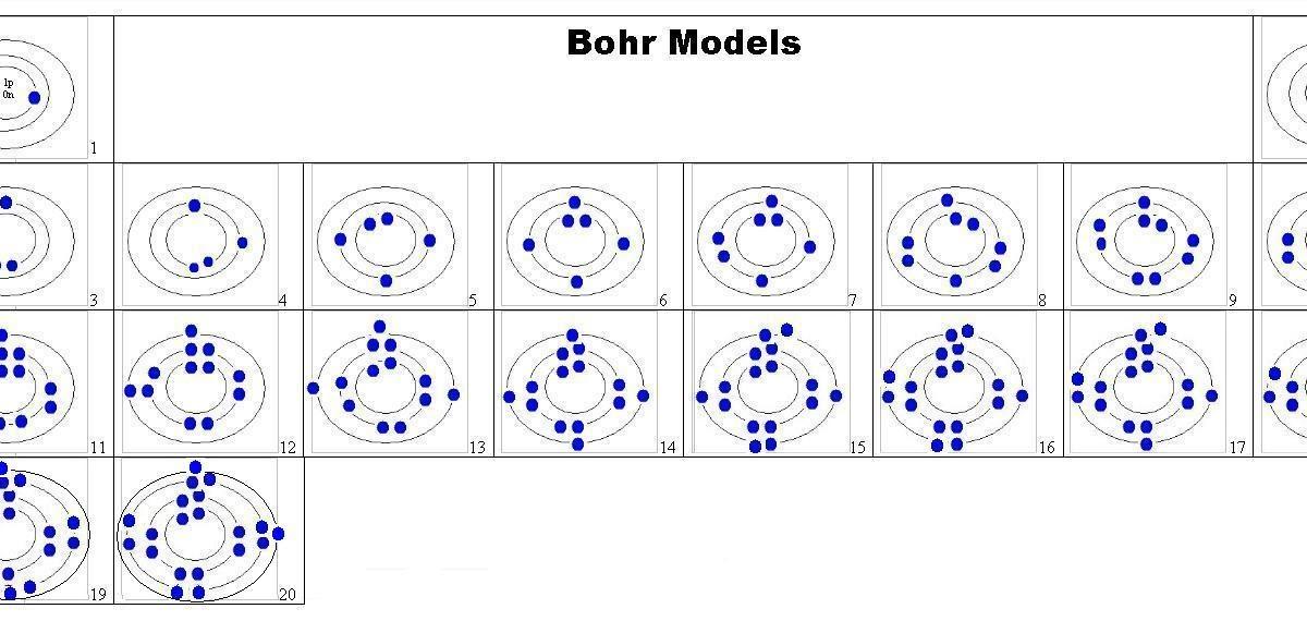 Orbital Diagram For Iron
