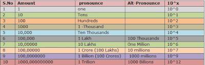 1 000 Thousand 3 Zeros Million 6 Billion 9 Trillion 12 To Convert The Curency