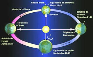 Geografia Nutacion Y Precesion De Equinoccios