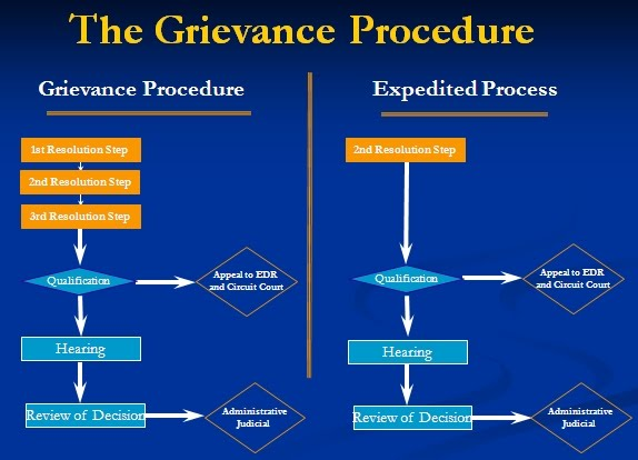 approaches grievance resolution