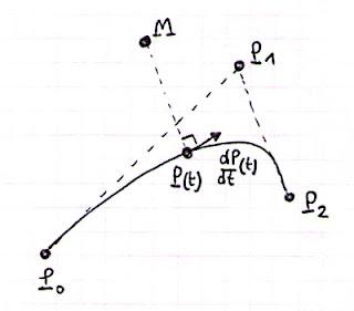 Gludion: Distance to a Quadratic bezier curve