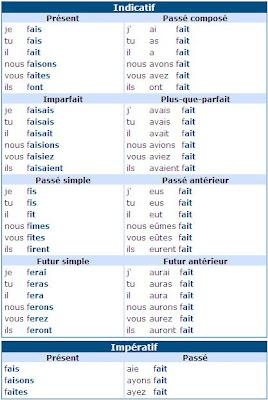 Mes Notes: Conjugaison du verbe faire