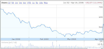 Google Inc. Stocks from 01/2008 - 04/2008 (Public, NASDAQ:GOOG)