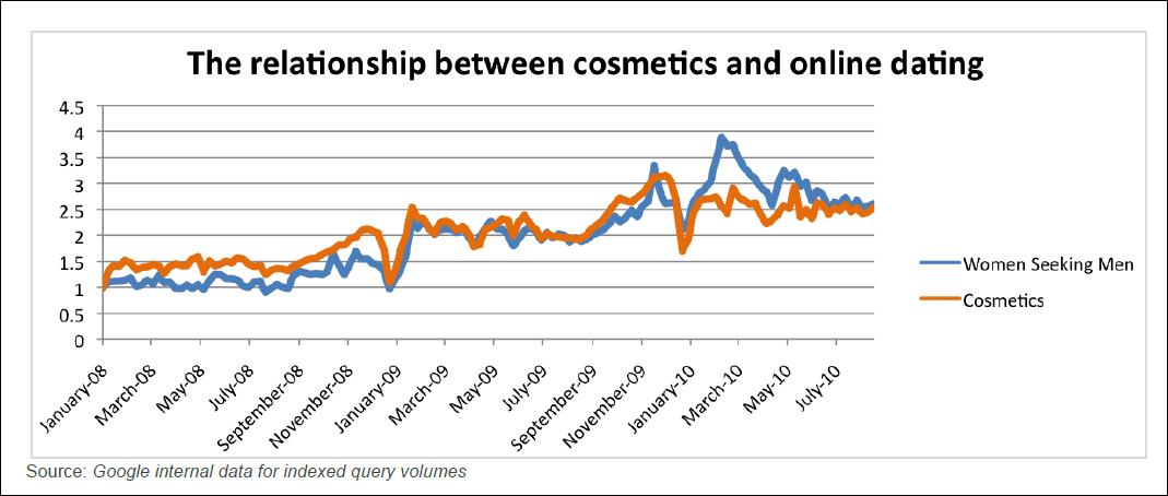 online dating china statistics data
