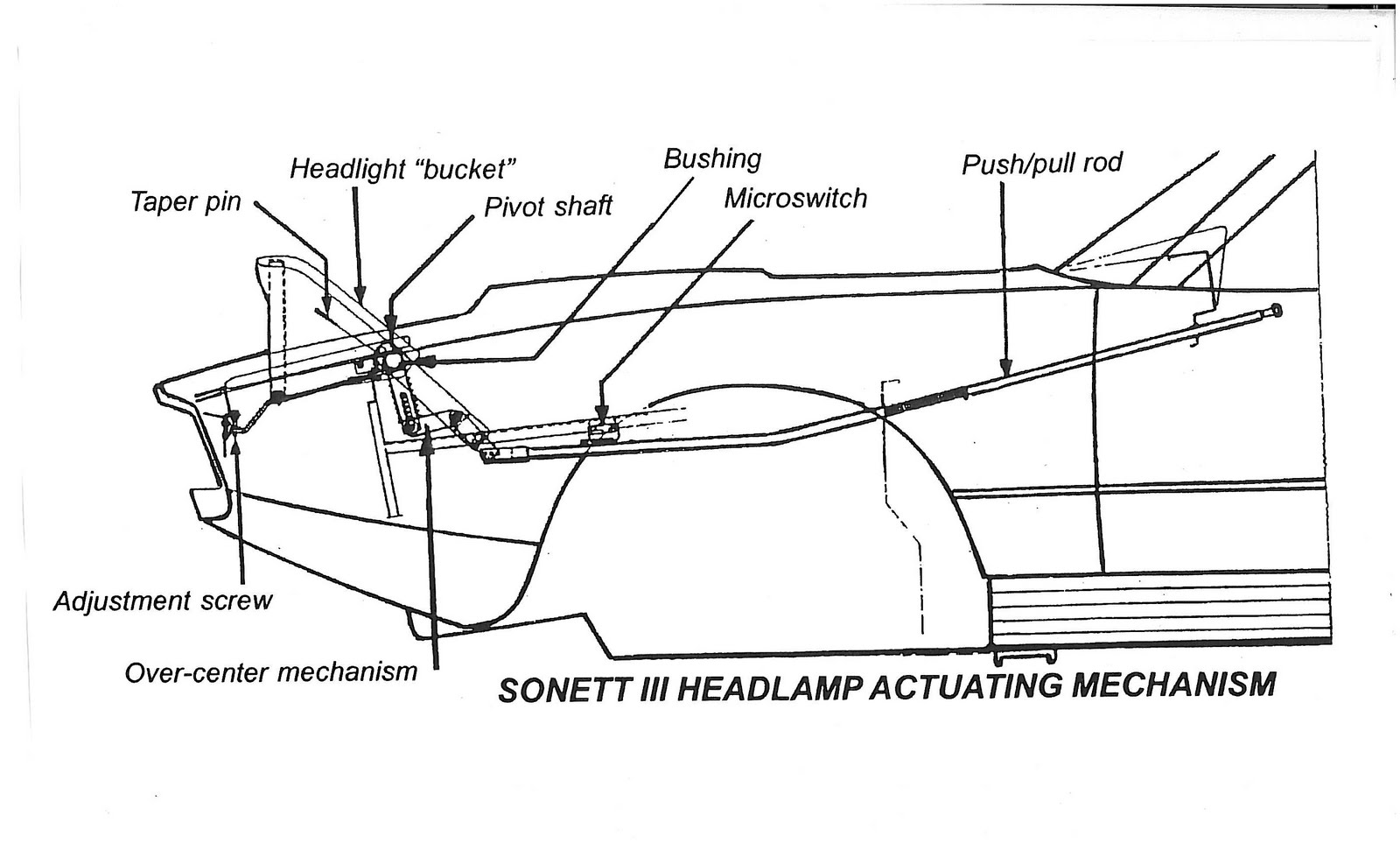 Saab Journal Sonett Headlamp Magic
