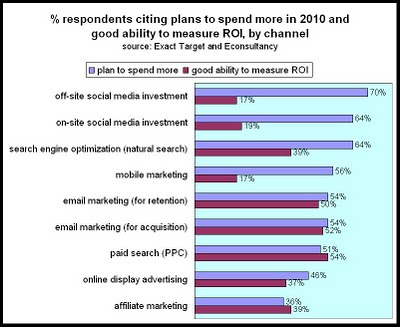 Customer Experience Matrix ExactTarget Survey Lack of Skills Slows