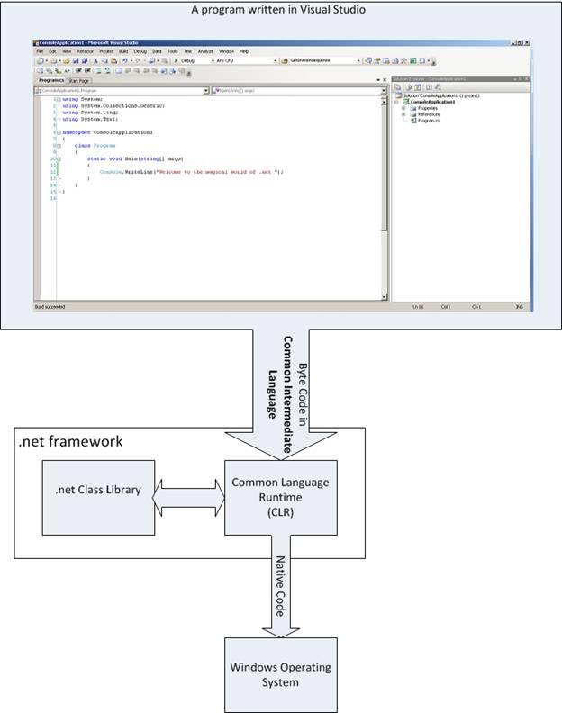 how net framework works diagram 6 speaker wiring microsoft dot introduction basics a application