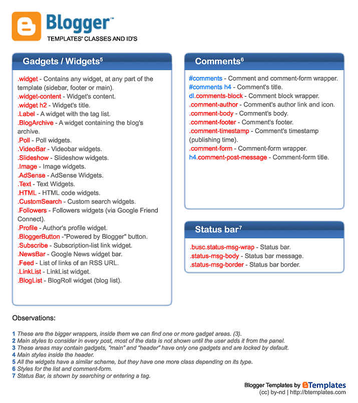 Blogger Cheat Sheet For Better Template Design