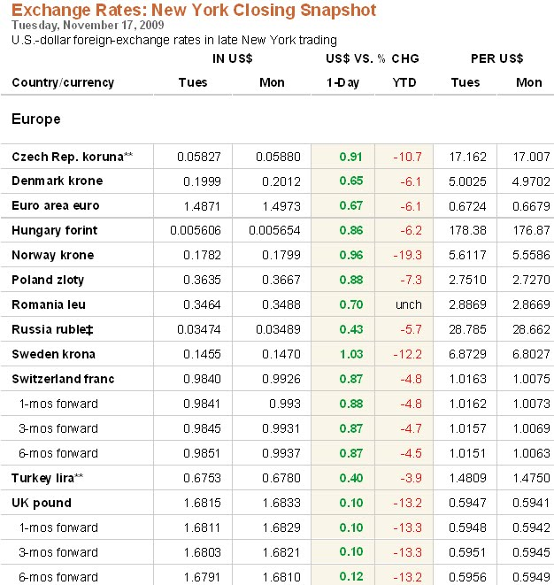 Wsj forex rates