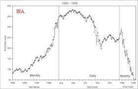 Read For Joy 1929年和1987年美國股市大崩盤的異同