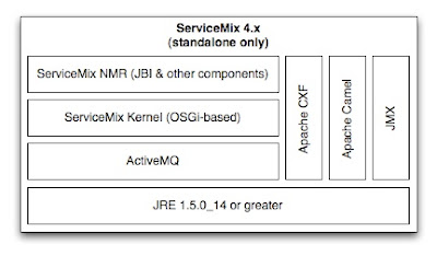 What's new in ServiceMix 4 x? - DZone Integration