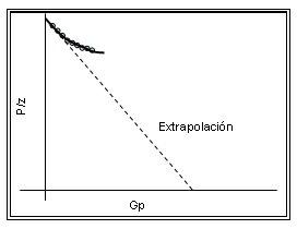 Comportamiento de gráfica de P/Z vs Gp en yacimientos de gas con empuje hidráulico