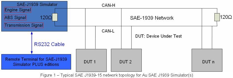Au Group Electronics: User Manual for Au SAE J1939 Simulator-Gen II