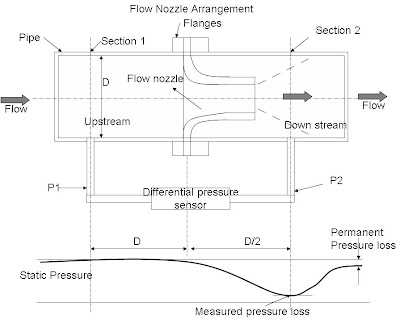 flow-nozzle-arrangement flow sensors: How it is works