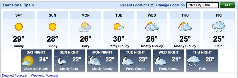 Wetter Lloret De Mar 16 Tage
