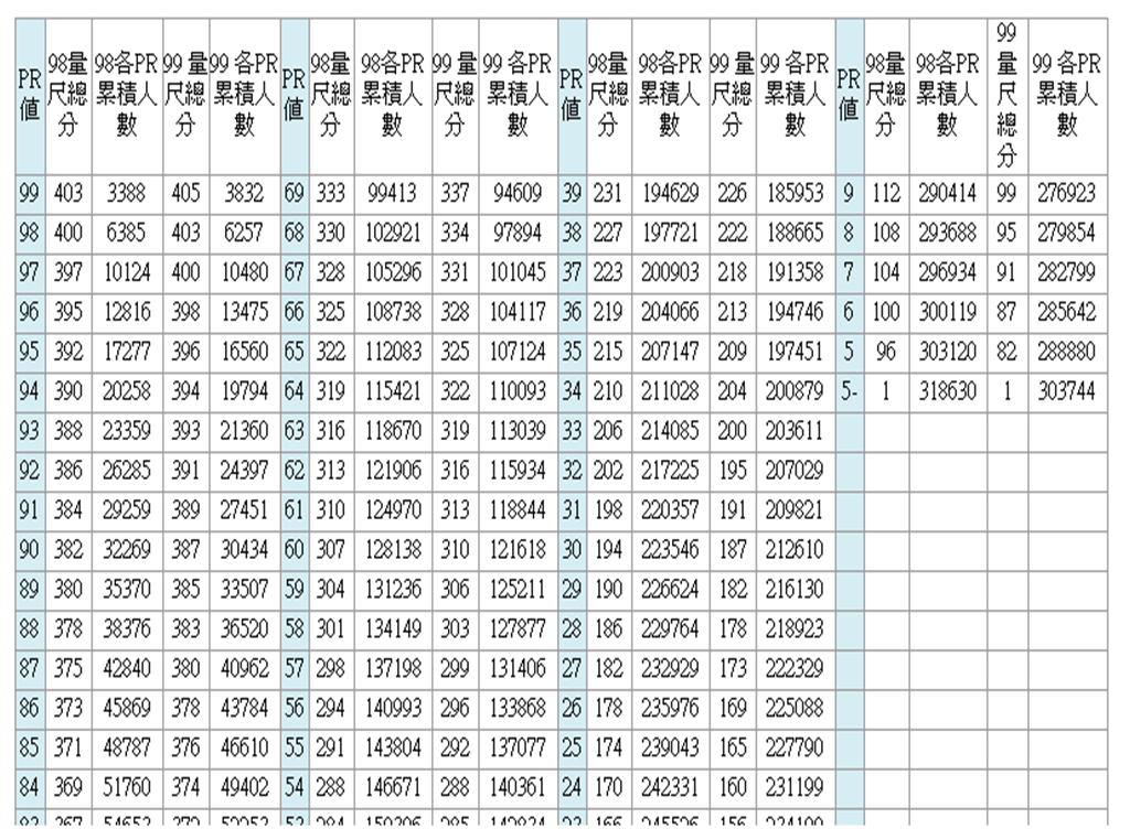 992網路測驗與評量: 標準分數99.10.13