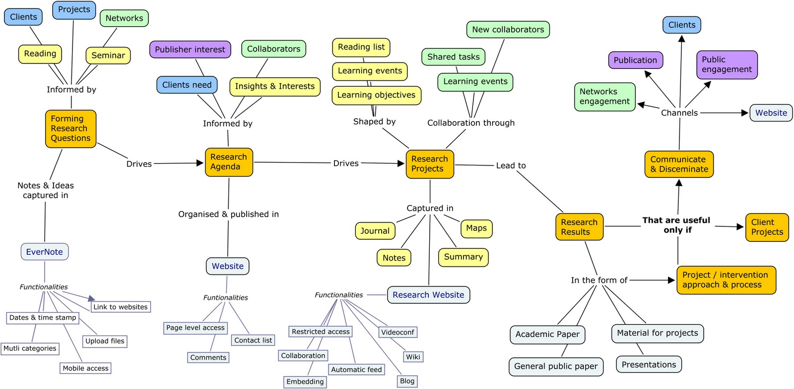 Learning Plenk Concept Map Learning Process