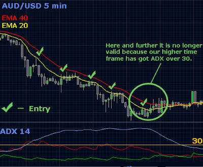 Forex graph to test a strategy