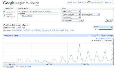 X Factor Google Insights Searches week by week
