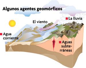 Resultado de imagen de formacion del relieve terrestre