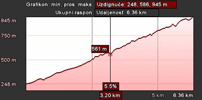 Staza 14 - grafikon visine