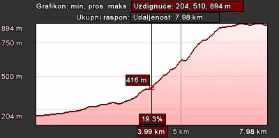 Staza 23 - grafikon visine