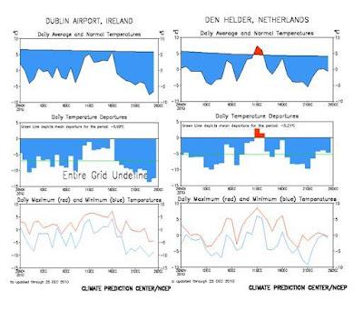 Temperatura en 2010 en Irlanda y Holanda