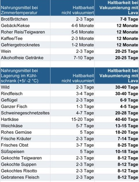 Lebensmittel Haltbarkeit Tabelle