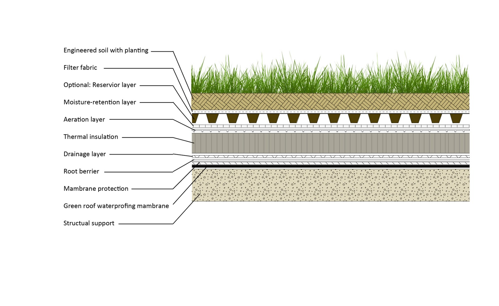 Lets Talk About Sustainable Stuff Green Roof And Its