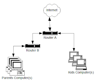 How to Connect Two Routers on One Home Network ~ Hardware
