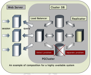 PostgreSQL ::國際中文社群網誌::: 2007-02