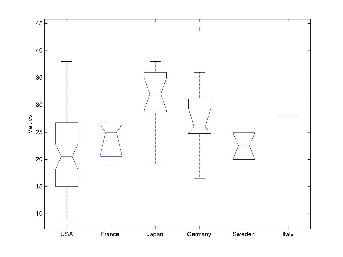 Brownian thought space: Matlab boxplot notch