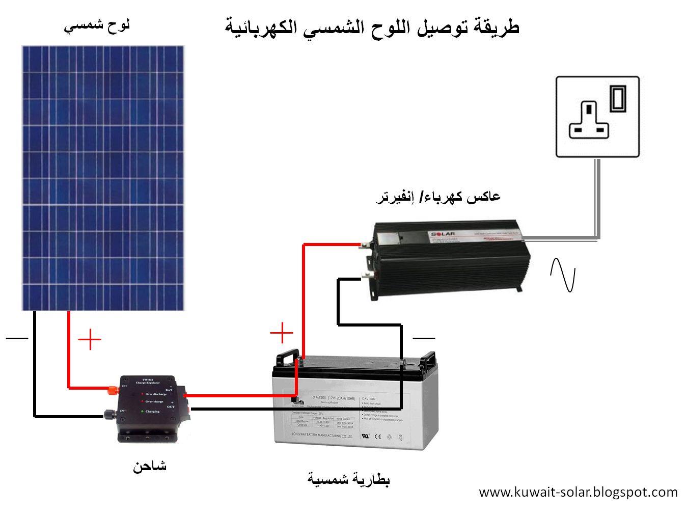الطاقة الشمسية في الكويت والخليج العربي: الطاقة الشمسية ...
