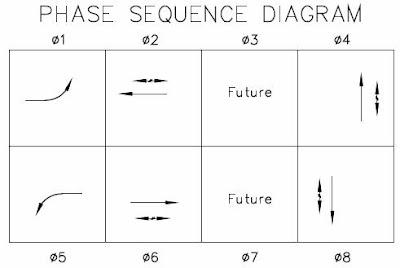 traffic signal discussion ford turn signal wiring diagram signal phase diagram