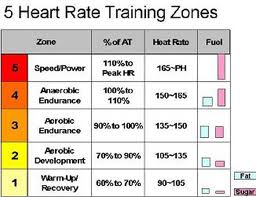 Race Pace Target Heart Rate Training