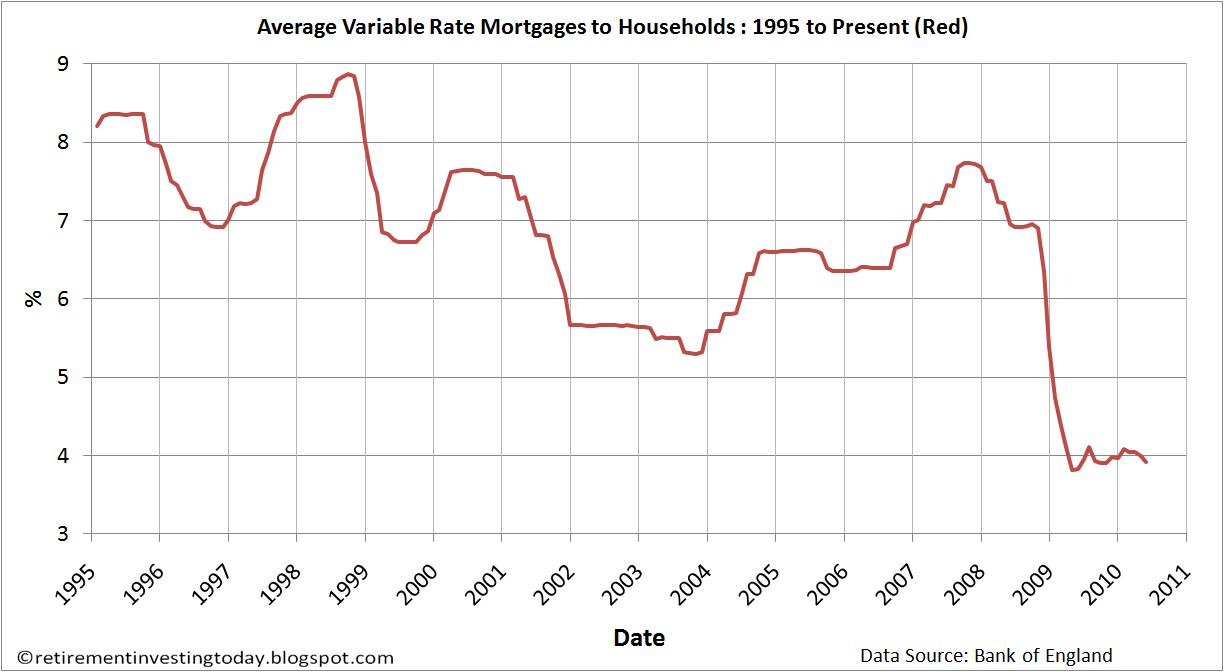 Retirement Investing Today: UK Mortgage Rates and Mortgage