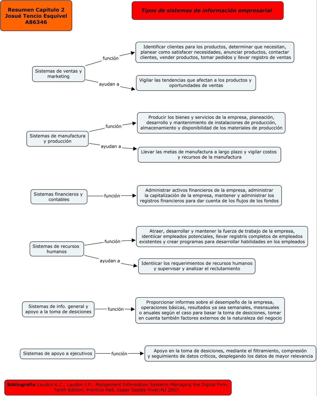 Informatica Resume: Informática Aplicada A Los Negocios: Resumen Cap.2 Tipos