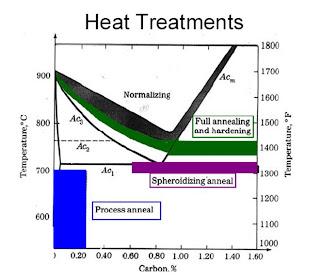 Heat treat batam riza hirfans blog page 2 pearlite ialah campuran eutectoid antara ferrite dengan cementid yang dibentuk pada temperature 723 derajat celcius dengan kandungan carbon 083c ccuart Choice Image