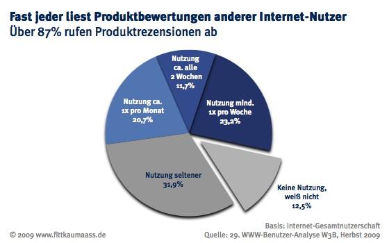 Social Media Monitoring Das Blog Nutzermeinungen Im