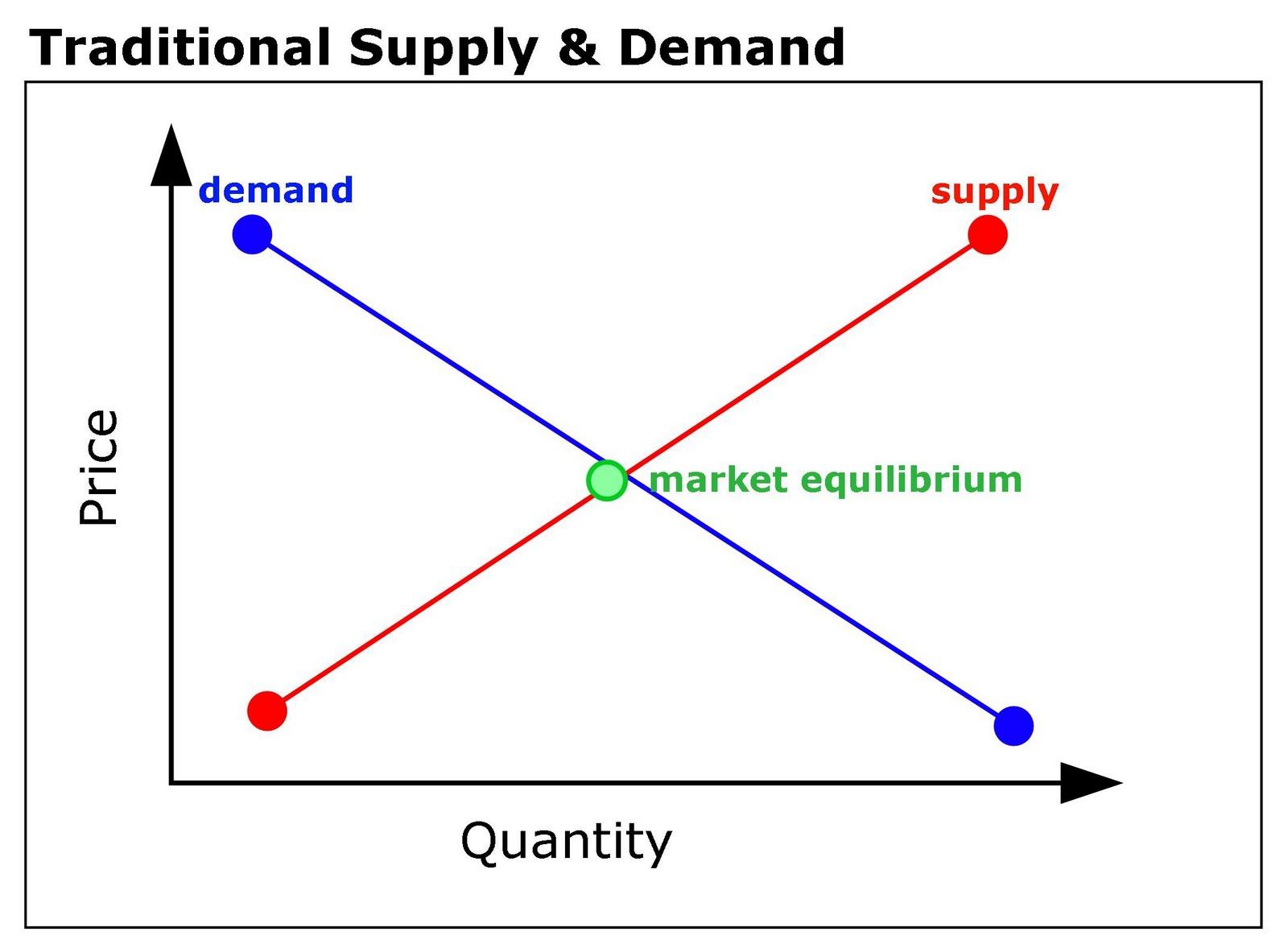 Supply (economics)