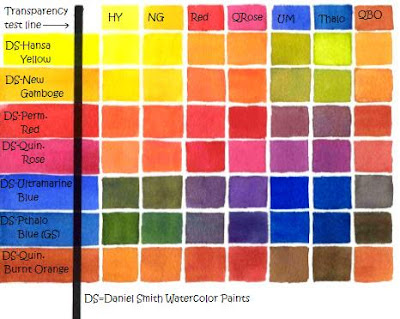 Make your own color chart for watercolor paints also ask susie    rh susiespot