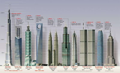 Burj Duabi Comparison with other skyscrapers - Burj Khalifa (Burj Dubai) - World's Tallest Building