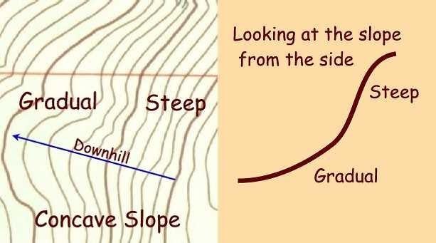 Easy Mapwork Topographic Map Interpretation