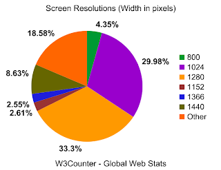 Global screen resolution statistics