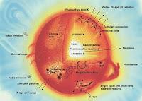 Sun parts big Fakta menarik tentang Matahari