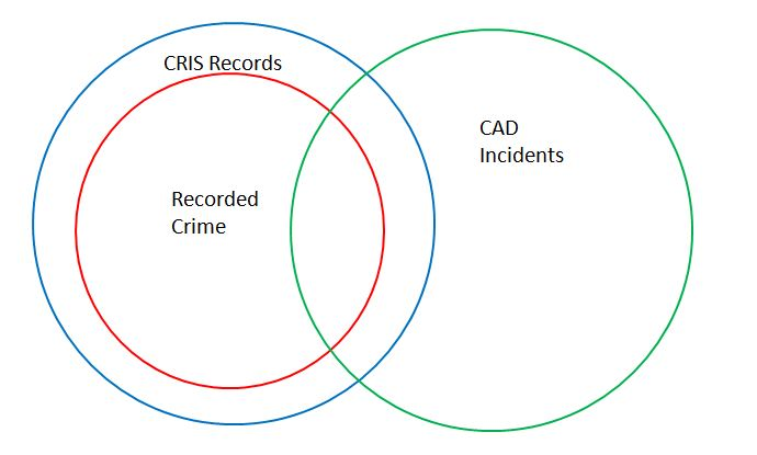 Saferview - crime, fear and mapping: The Crime Record